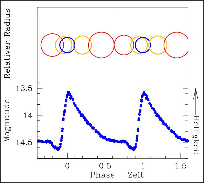 Lichtkurve und Radiusänderung eines RR-Lyrae-Sterns