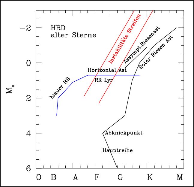 Hertzsprung-Russell-Diagramm entwickelter Sterne, zu denen die RR-Lyrae-Sterne gehören.