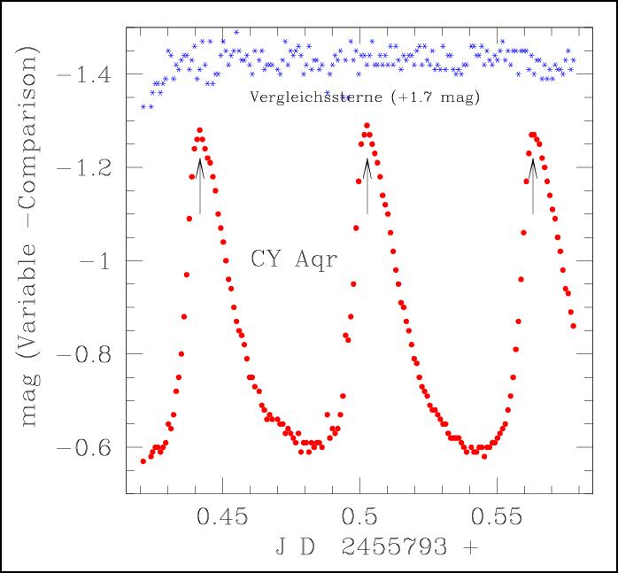 Lichtkurve des Sterns CY Aquarii