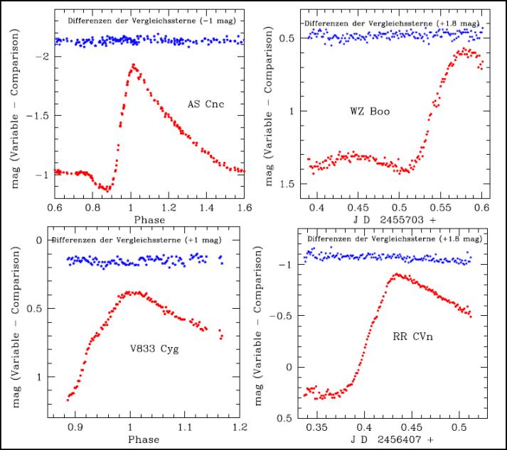 Lichtkurven von 4 RRab-Sternen(2)