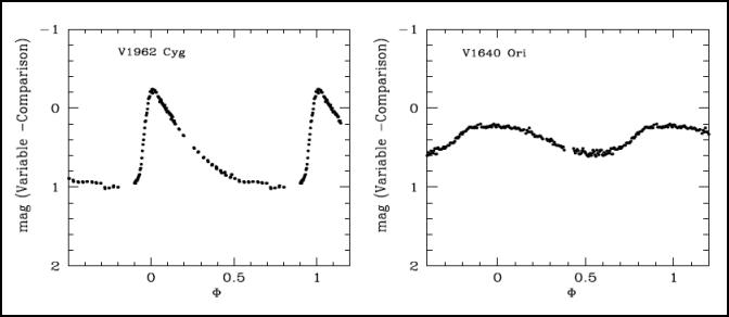 Lichtkurve eines RRab- (links) und eines RRc-Sterns (rechts)