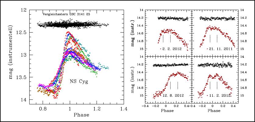 Beobachtungen von 2 Sternen mit Blazhko-Effekt