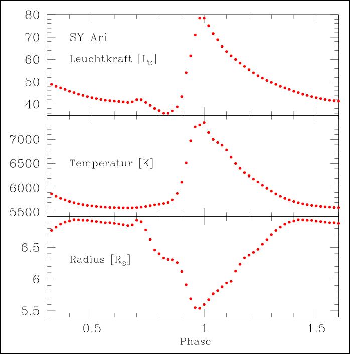 Änderung von Leuchtkraft, Temperatur und Radius von SY Ari